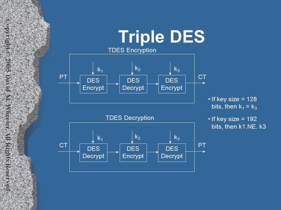 Copyright © 2005 David M. Wheeler, All Rights Reserved Triple DES DES Encrypt DES Decrypt DES Encrypt k1k1 k2k2 k3k3 PTCT DES Decrypt DES Encrypt DES