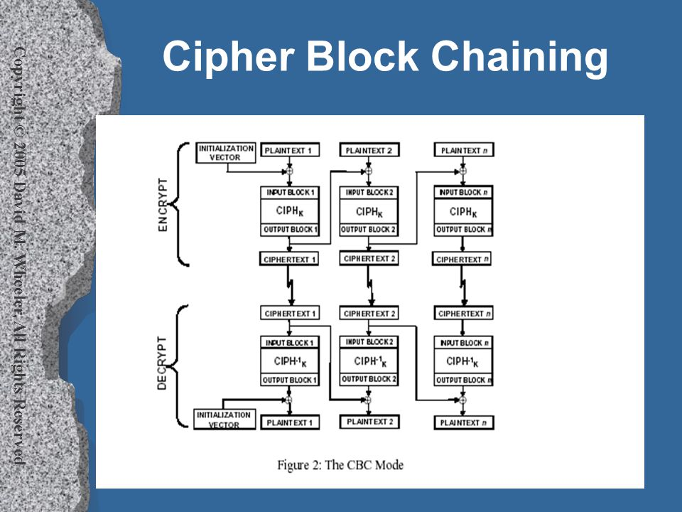 Copyright © 2005 David M. Wheeler, All Rights Reserved Cipher Block Chaining