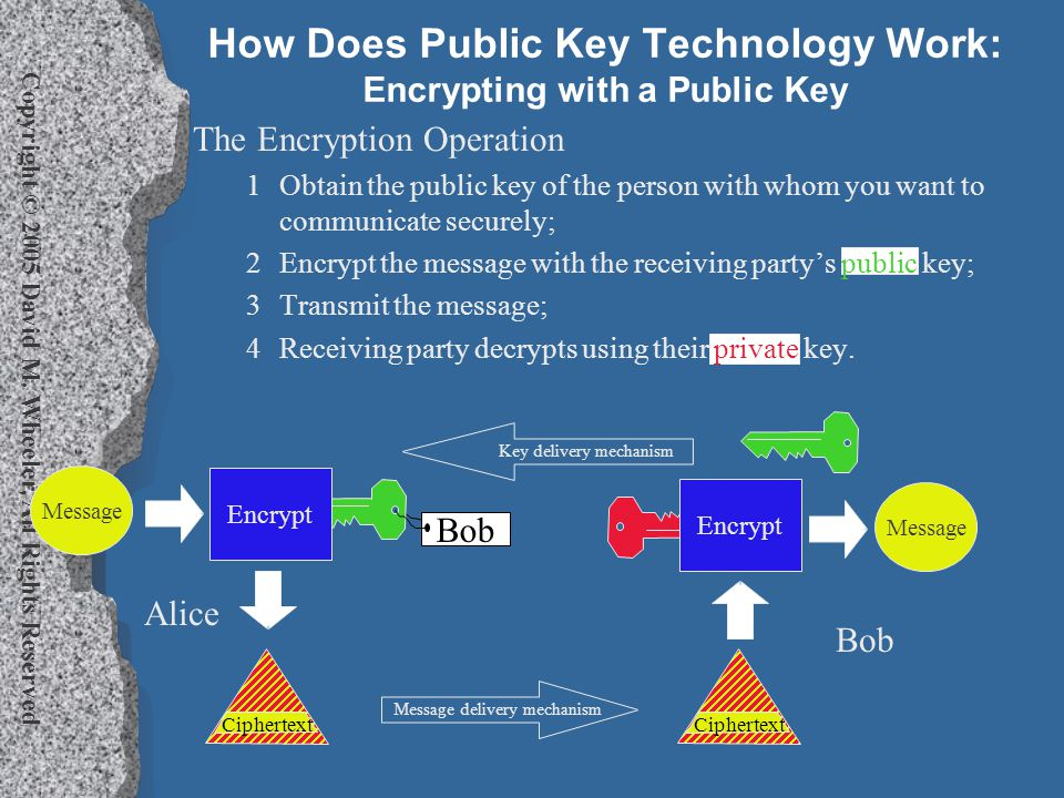 Copyright © 2005 David M. Wheeler, All Rights Reserved How Does Public Key Technology Work: Encrypting with a Public Key The Encryption Operation 1Obt