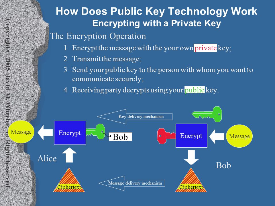 Copyright © 2005 David M. Wheeler, All Rights Reserved How Does Public Key Technology Work Encrypting with a Private Key The Encryption Operation 1Enc