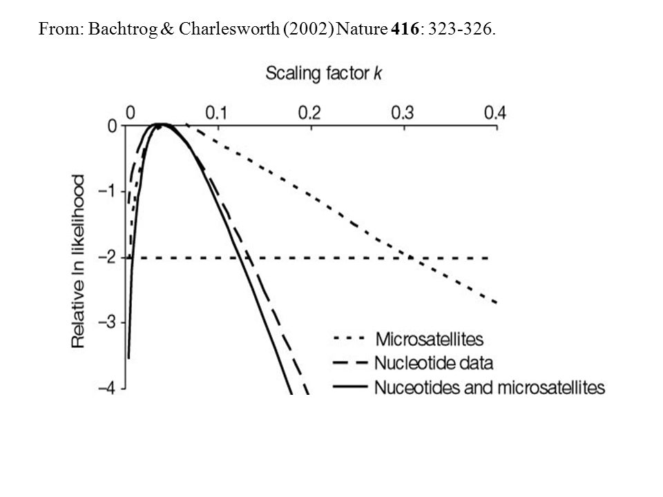 From: Bachtrog & Charlesworth (2002) Nature 416: 323-326.