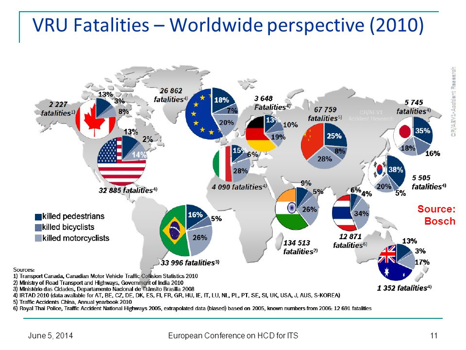 VRU Fatalities – Worldwide perspective (2010) Source: Bosch June 5, 2014 European Conference on HCD for ITS 11