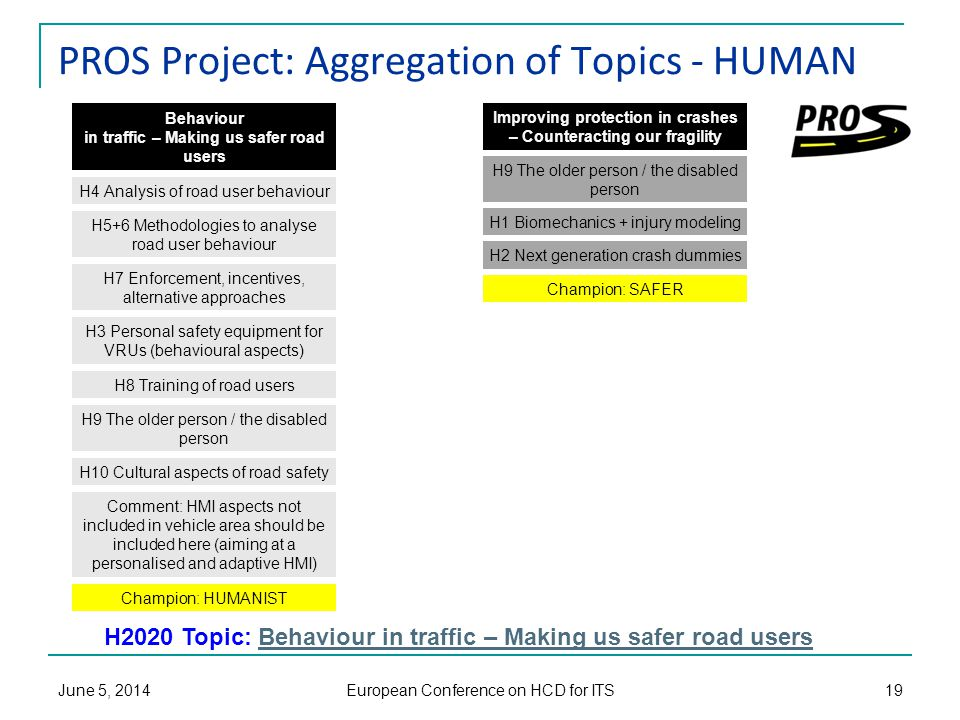 PROS Project: Aggregation of Topics - HUMAN June 5, 2014 European Conference on HCD for ITS 19 H4 Analysis of road user behaviour H5+6 Methodologies t