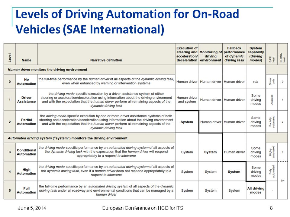 Levels of Driving Automation for On-Road Vehicles (SAE International) European Conference on HCD for ITS June 5, 20148