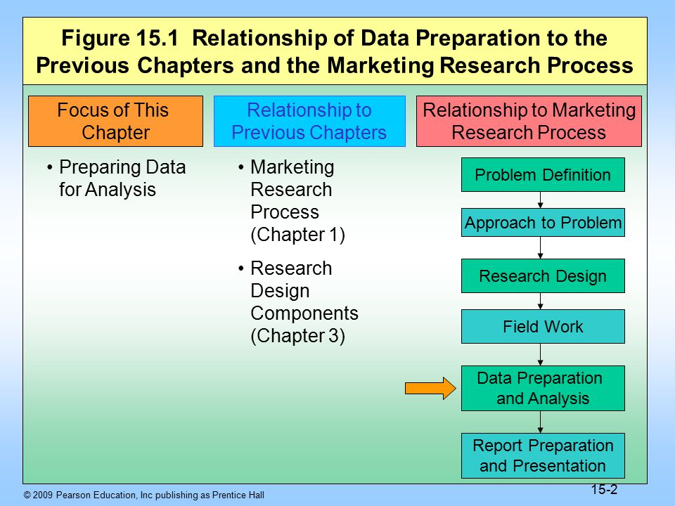 © 2009 Pearson Education, Inc publishing as Prentice Hall 15-13 Table 15.2 SPSS Variable View of the Data of Table 15.1