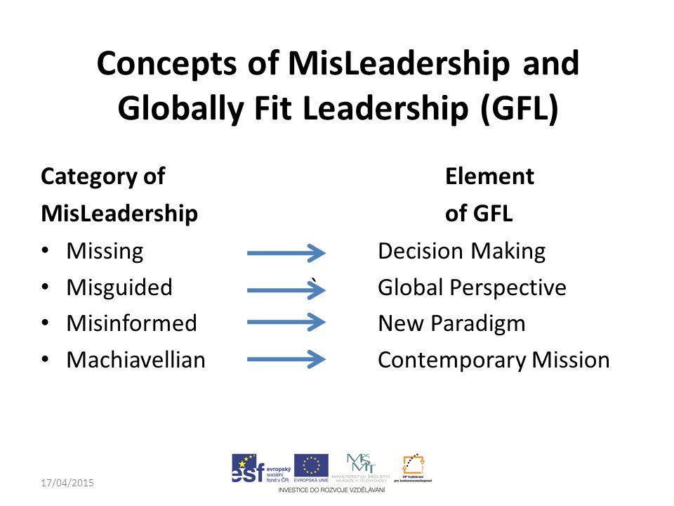 17/04/2015john.rayment@anglia.ac.uk Concepts of MisLeadership and Globally Fit Leadership (GFL) Category of Element MisLeadership of GFL Missing Decision Making Misguided `Global Perspective Misinformed New Paradigm Machiavellian Contemporary Mission