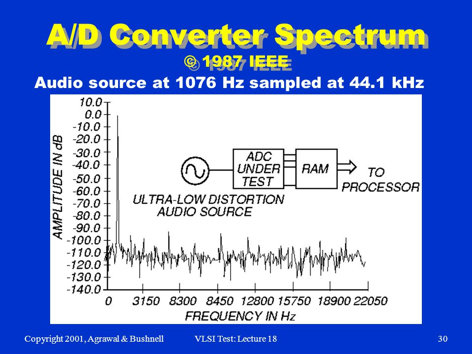 Copyright 2001, Agrawal & BushnellVLSI Test: Lecture 1830 A/D Converter Spectrum © 1987 IEEE Audio source at 1076 Hz sampled at 44.1 kHz
