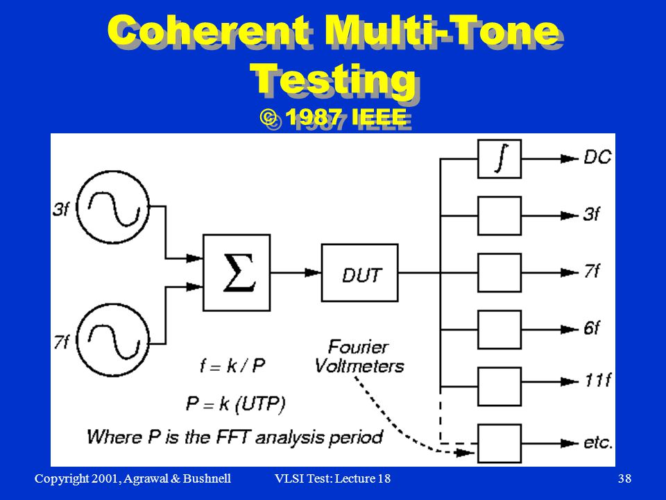 Copyright 2001, Agrawal & BushnellVLSI Test: Lecture 1838 Coherent Multi-Tone Testing © 1987 IEEE