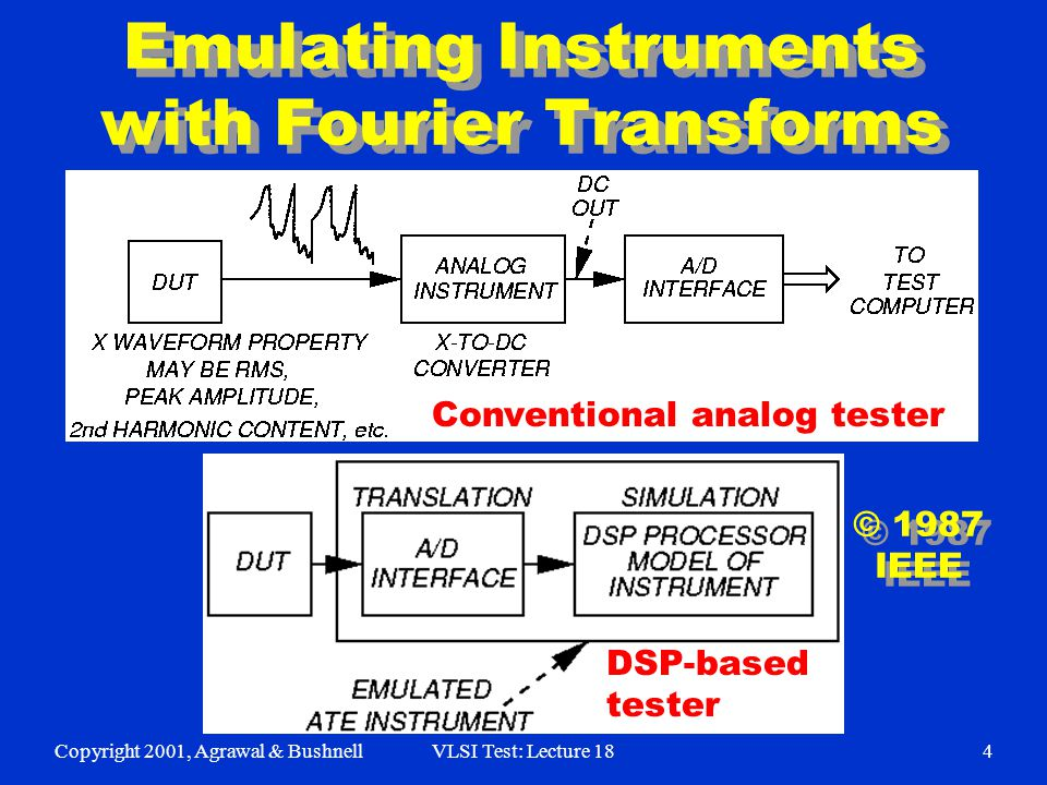 Copyright 2001, Agrawal & BushnellVLSI Test: Lecture 184 Emulating Instruments with Fourier Transforms Conventional analog tester DSP-based tester © 1987 IEEE © 1987 IEEE