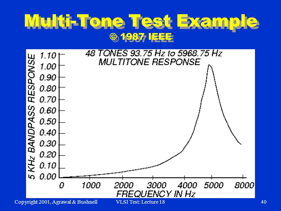 Copyright 2001, Agrawal & BushnellVLSI Test: Lecture 1840 Multi-Tone Test Example © 1987 IEEE