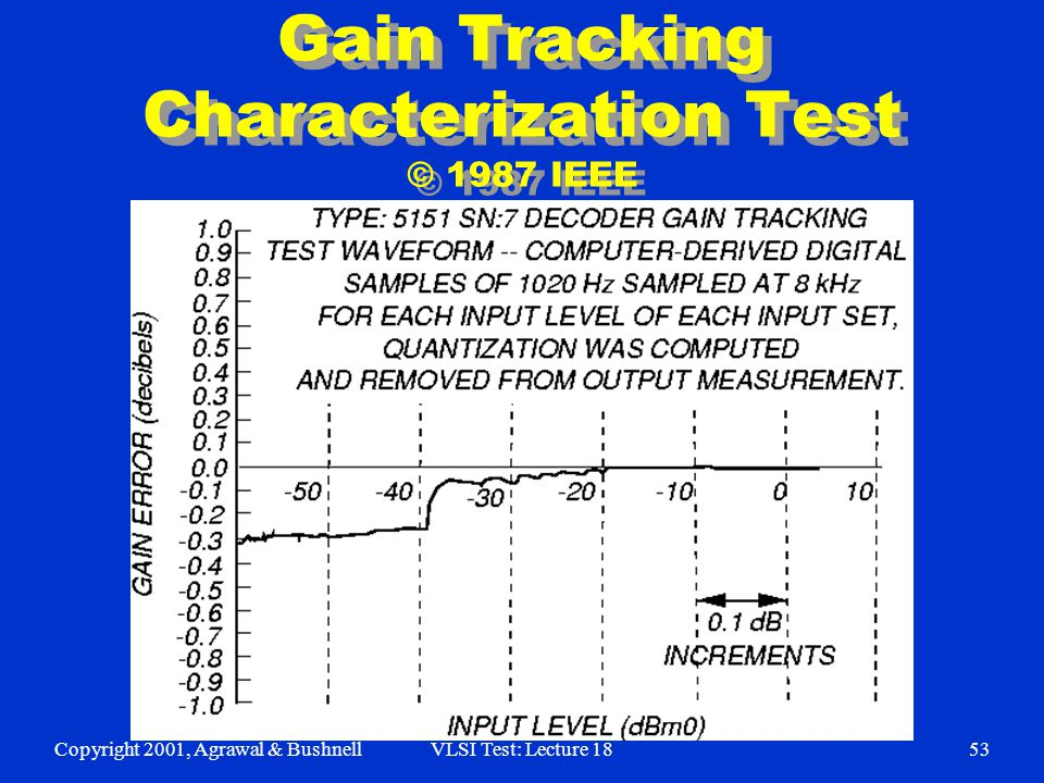 Copyright 2001, Agrawal & BushnellVLSI Test: Lecture 1853 Gain Tracking Characterization Test © 1987 IEEE