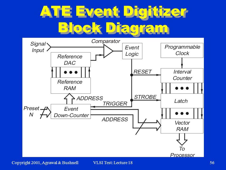 Copyright 2001, Agrawal & BushnellVLSI Test: Lecture 1856 ATE Event Digitizer Block Diagram