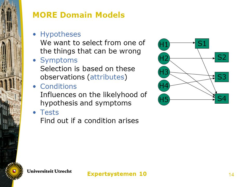 Expertsystemen 10 14 MORE Domain Models Hypotheses We want to select from one of the things that can be wrong Symptoms Selection is based on these observations (attributes) Conditions Influences on the likelyhood of hypothesis and symptoms Tests Find out if a condition arises H1 H3 H5 H2 H4 S1 S2 S3 S4
