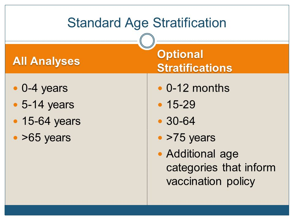 All Analyses Optional Stratifications 0-4 years 5-14 years 15-64 years >65 years 0-12 months 15-29 30-64 >75 years Additional age categories that inform vaccination policy Standard Age Stratification