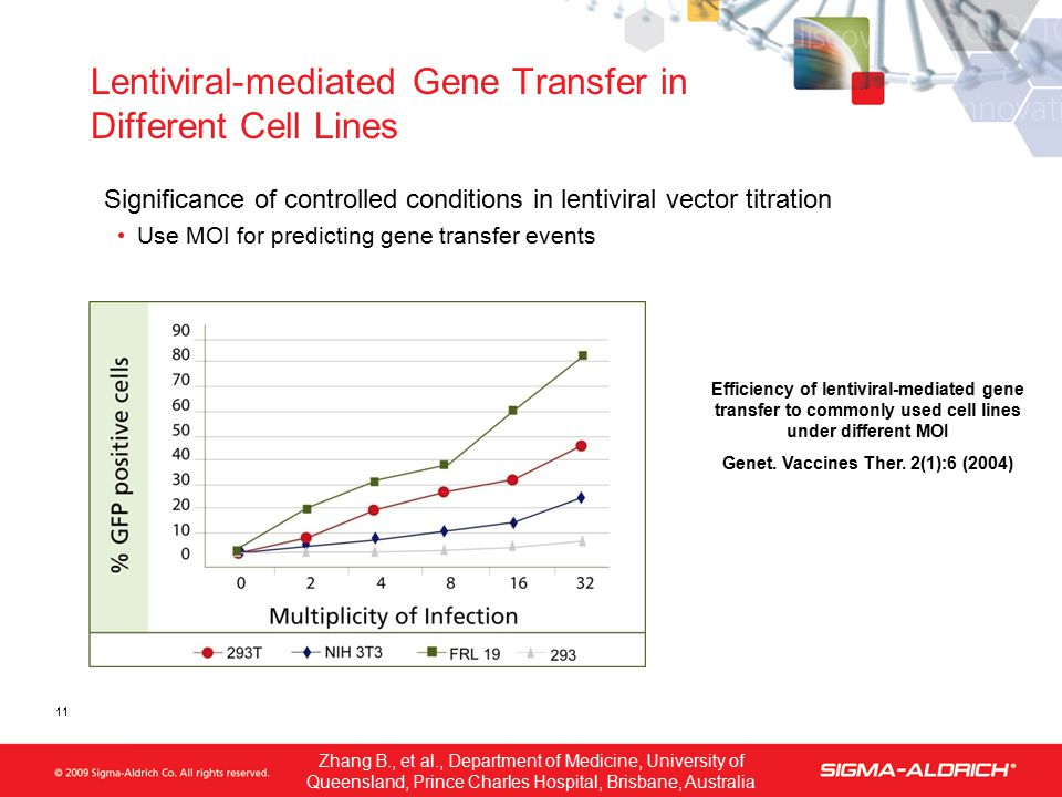 Lentiviral-mediated Gene Transfer in Different Cell Lines Significance of controlled conditions in lentiviral vector titration Use MOI for predicting gene transfer events Efficiency of lentiviral-mediated gene transfer to commonly used cell lines under different MOI Genet.