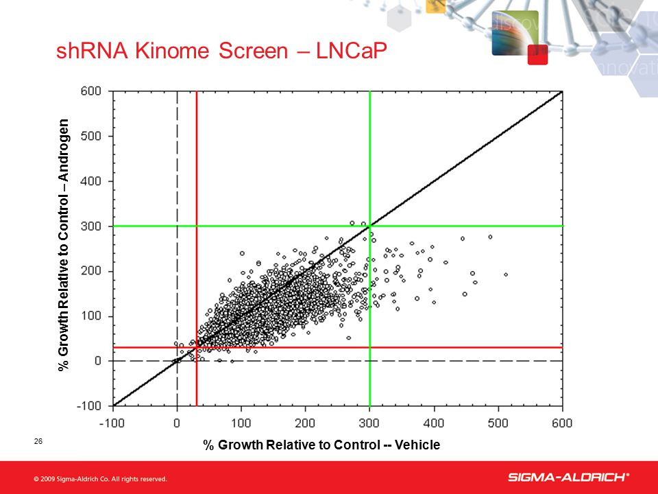% Growth Relative to Control -- Vehicle % Growth Relative to Control – Androgen shRNA Kinome Screen – LNCaP 26