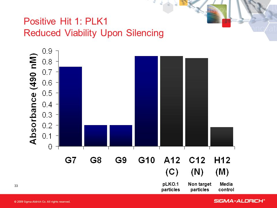 Positive Hit 1: PLK1 Reduced Viability Upon Silencing pLKO.1 particles Non target particles Media control 33
