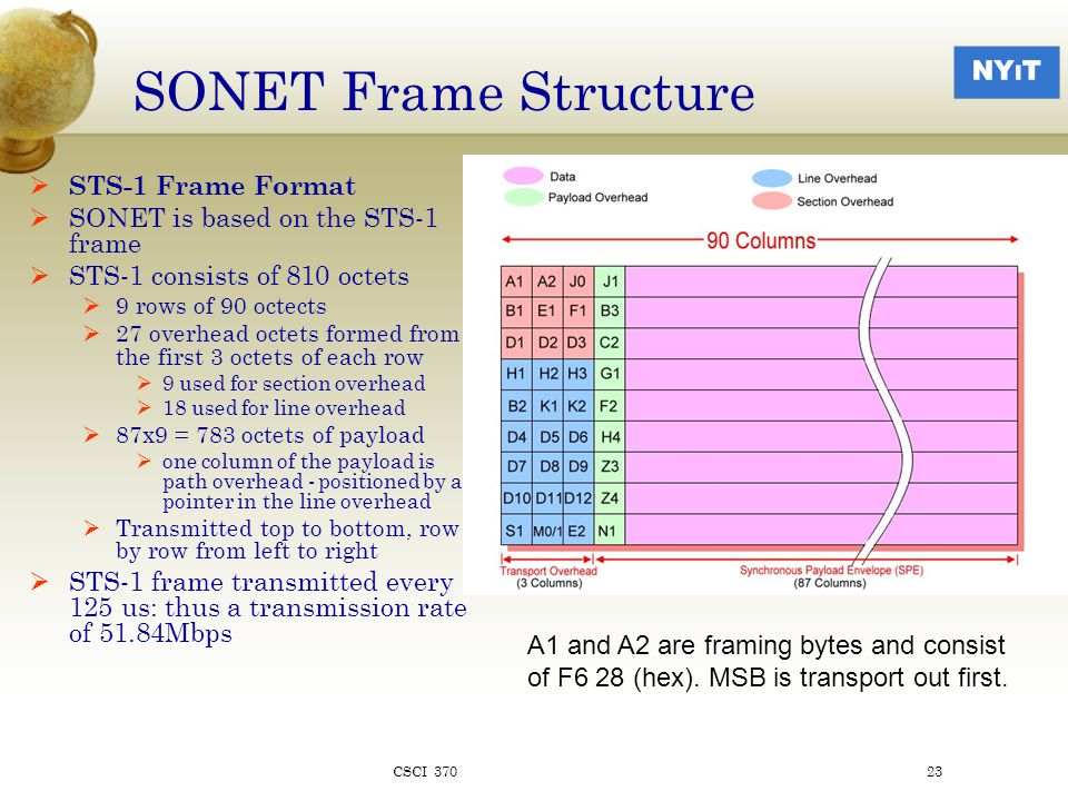 SONET Frame Structure  STS-1 Frame Format  SONET is based on the STS-1 frame  STS-1 consists of 810 octets  9 rows of 90 octects  27 overhead octets formed from the first 3 octets of each row  9 used for section overhead  18 used for line overhead  87x9 = 783 octets of payload  one column of the payload is path overhead - positioned by a pointer in the line overhead  Transmitted top to bottom, row by row from left to right  STS-1 frame transmitted every 125 us: thus a transmission rate of 51.84Mbps A1 and A2 are framing bytes and consist of F6 28 (hex).