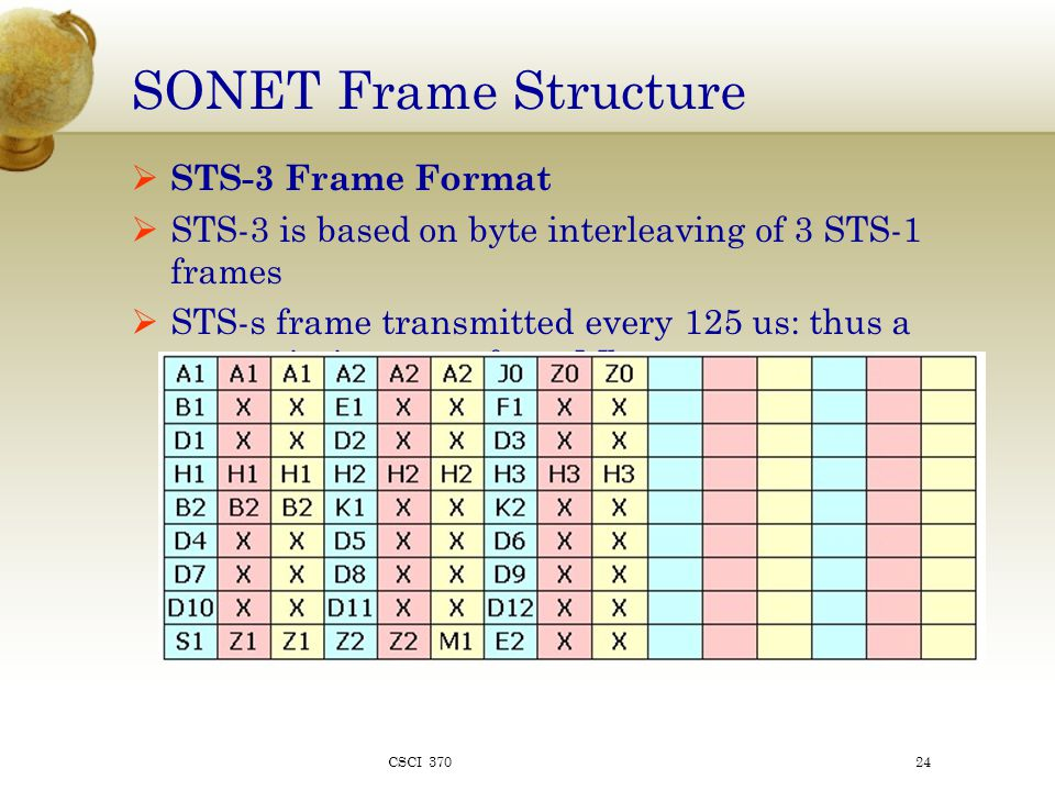 SONET Frame Structure  STS-3 Frame Format  STS-3 is based on byte interleaving of 3 STS-1 frames  STS-s frame transmitted every 125 us: thus a transmission rate of 155 Mbps CSCI 37024