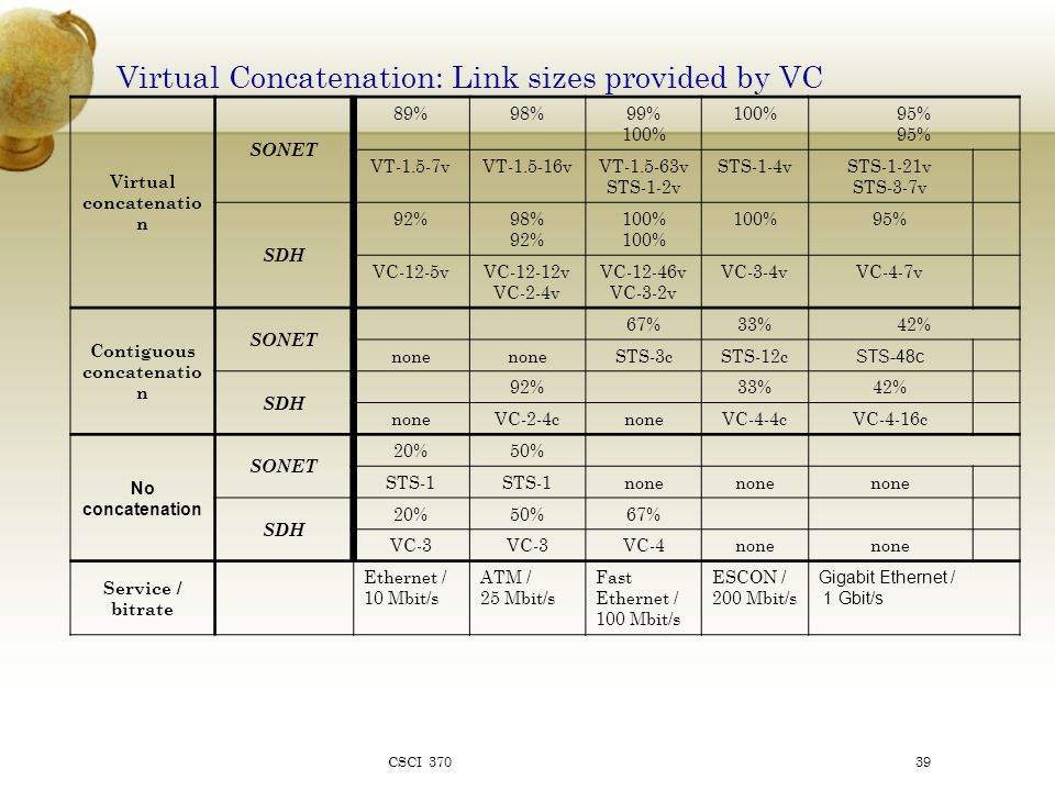 Virtual Concatenation: Link sizes provided by VC Virtual concatenatio n SONET 89%98%99% 100% 95% VT-1.5-7vVT-1.5-16vVT-1.5-63v STS-1-2v STS-1-4vSTS-1-21v STS-3-7v SDH 92%98% 92% 100% 95% VC-12-5vVC-12-12v VC-2-4v VC-12-46v VC-3-2v VC-3-4vVC-4-7v Contiguous concatenatio n SONET 67%33%42% none STS-3cSTS-12c STS-48c SDH 92%33%42% noneVC-2-4cnoneVC-4-4cVC-4-16c No concatenation SONET 20%50% STS-1 none SDH 20%50%67% VC-3 VC-4none Service / bitrate Ethernet / 10 Mbit/s ATM / 25 Mbit/s Fast Ethernet / 100 Mbit/s ESCON / 200 Mbit/s Gigabit Ethernet / 1 Gbit/s CSCI 37039