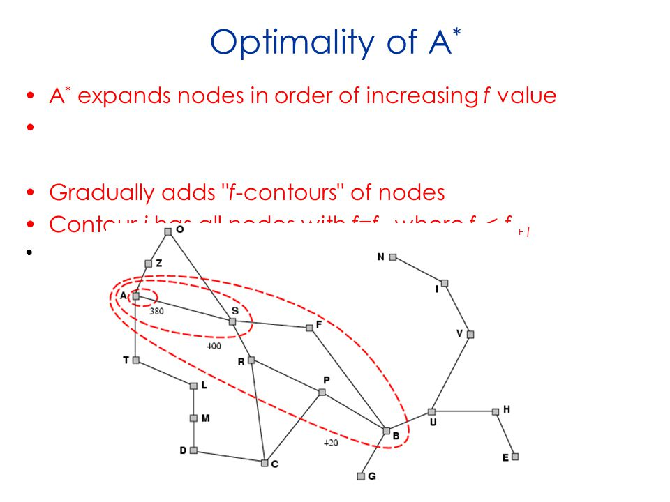 Optimality of A * A * expands nodes in order of increasing f value Gradually adds