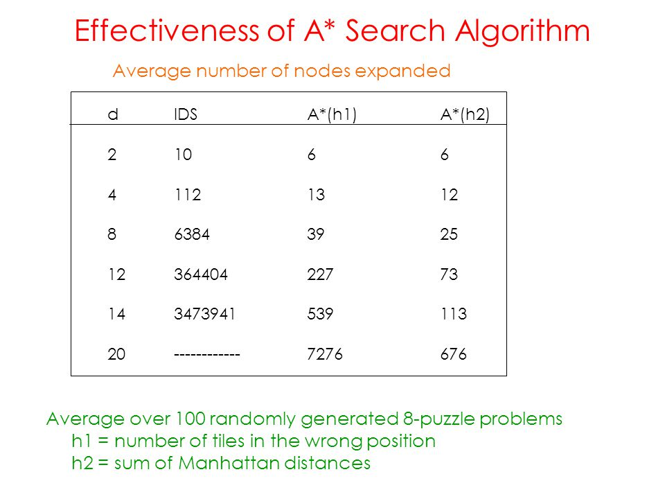 Effectiveness of A* Search Algorithm dIDSA*(h1)A*(h2) 21066 41121312 863843925 1236440422773 143473941539113 20------------7276676 Average number of n