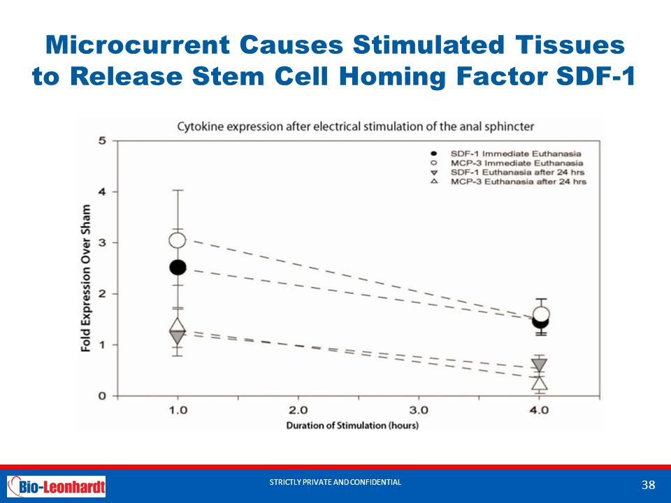 STRICTLY PRIVATE AND CONFIDENTIAL Microcurrent Causes Stimulated Tissues to Release Stem Cell Homing Factor SDF-1 STRICTLY PRIVATE AND CONFIDENTIAL 38