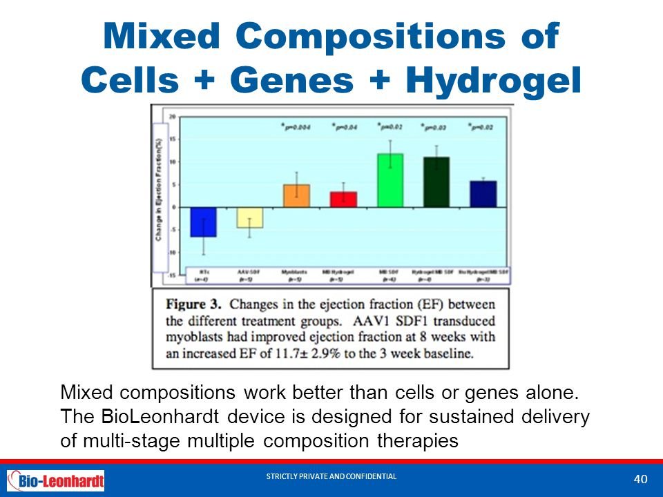 STRICTLY PRIVATE AND CONFIDENTIAL Mixed Compositions of Cells + Genes + Hydrogel STRICTLY PRIVATE AND CONFIDENTIAL 40 Mixed compositions work better than cells or genes alone.