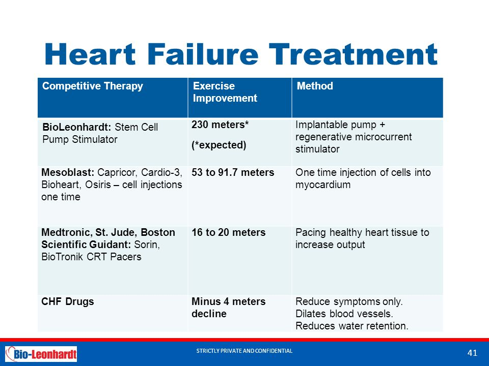 STRICTLY PRIVATE AND CONFIDENTIAL Heart Failure Treatment Competitive TherapyExercise Improvement Method BioLeonhardt: Stem Cell Pump Stimulator 230 meters* (*expected) Implantable pump + regenerative microcurrent stimulator Mesoblast: Capricor, Cardio-3, Bioheart, Osiris – cell injections one time 53 to 91.7 metersOne time injection of cells into myocardium Medtronic, St.