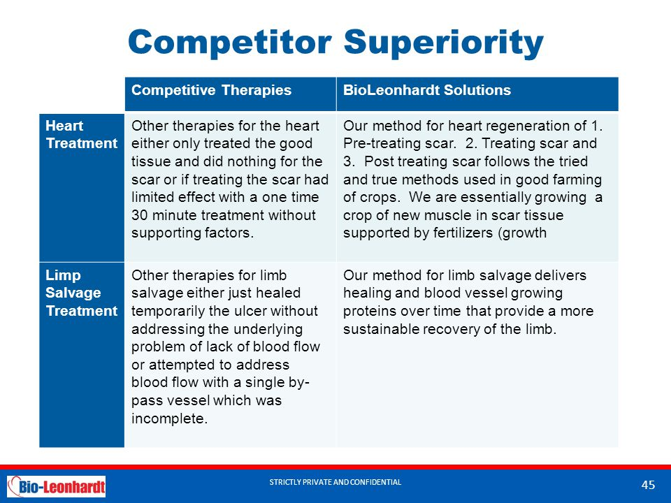 STRICTLY PRIVATE AND CONFIDENTIAL Competitor Superiority Competitive TherapiesBioLeonhardt Solutions Heart Treatment Other therapies for the heart either only treated the good tissue and did nothing for the scar or if treating the scar had limited effect with a one time 30 minute treatment without supporting factors.