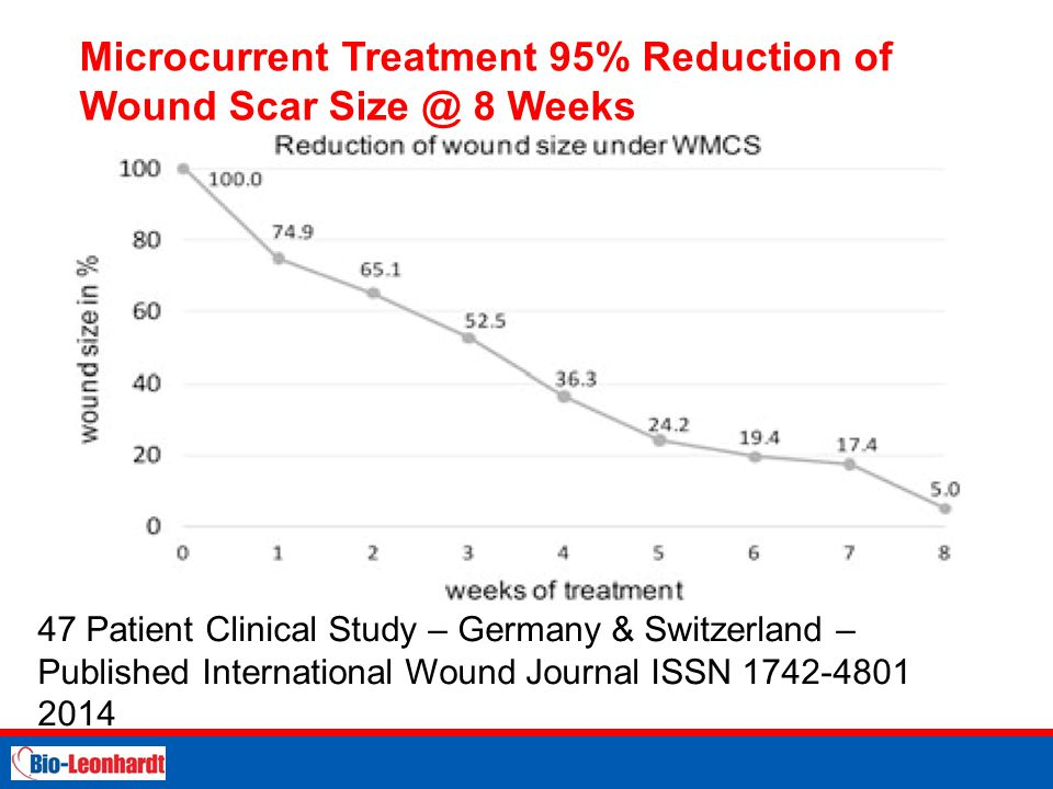 STRICTLY PRIVATE AND CONFIDENTIAL Microcurrent Treatment 95% Reduction of Wound Scar Size @ 8 Weeks 47 Patient Clinical Study – Germany & Switzerland – Published International Wound Journal ISSN 1742-4801 2014