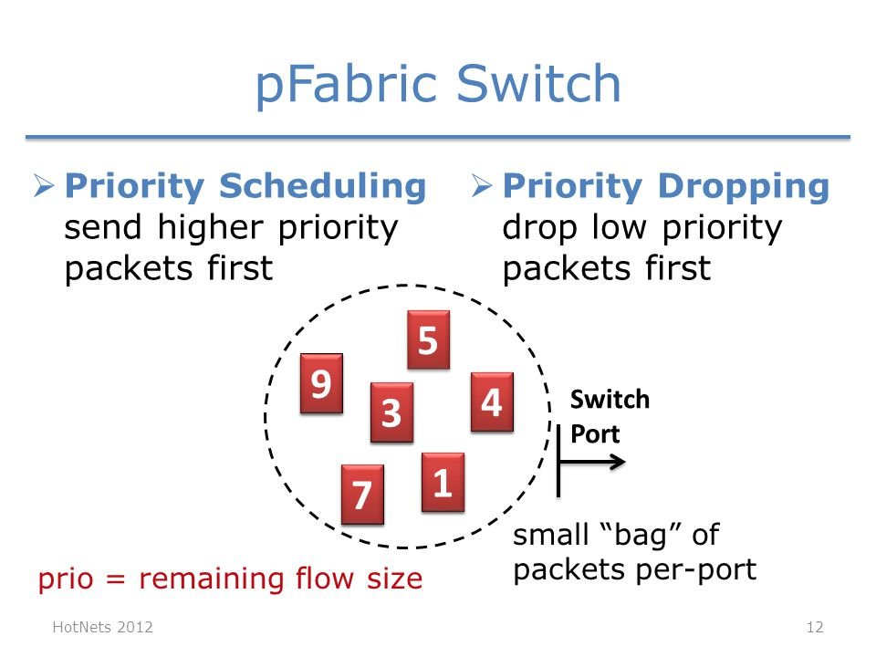 pFabric Switch HotNets 2012 Switch Port 7 7 1 1 9 9 4 4 3 3  Priority Scheduling send higher priority packets first  Priority Dropping drop low priority packets first 6 6 3 3 2 2 5 5 small bag of packets per-port 12 prio = remaining flow size