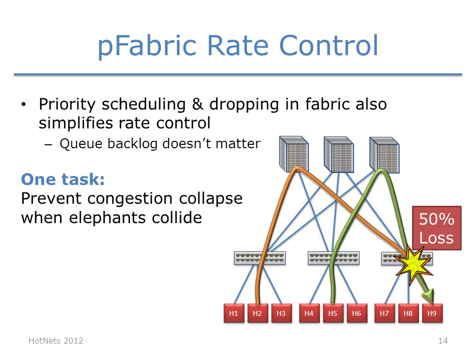 pFabric Rate Control Priority scheduling & dropping in fabric also simplifies rate control – Queue backlog doesn't matter HotNets 2012 H1 H2 H3 H4 H5 H6 H7 H8 H9 50% Loss One task: Prevent congestion collapse when elephants collide 14