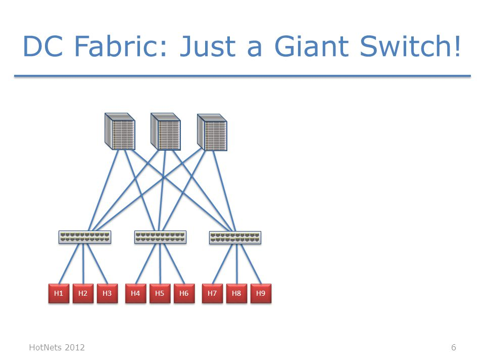 HotNets 2012 H1 H2 H3 H4 H5 H6 H7 H8 H9 DC Fabric: Just a Giant Switch! 6