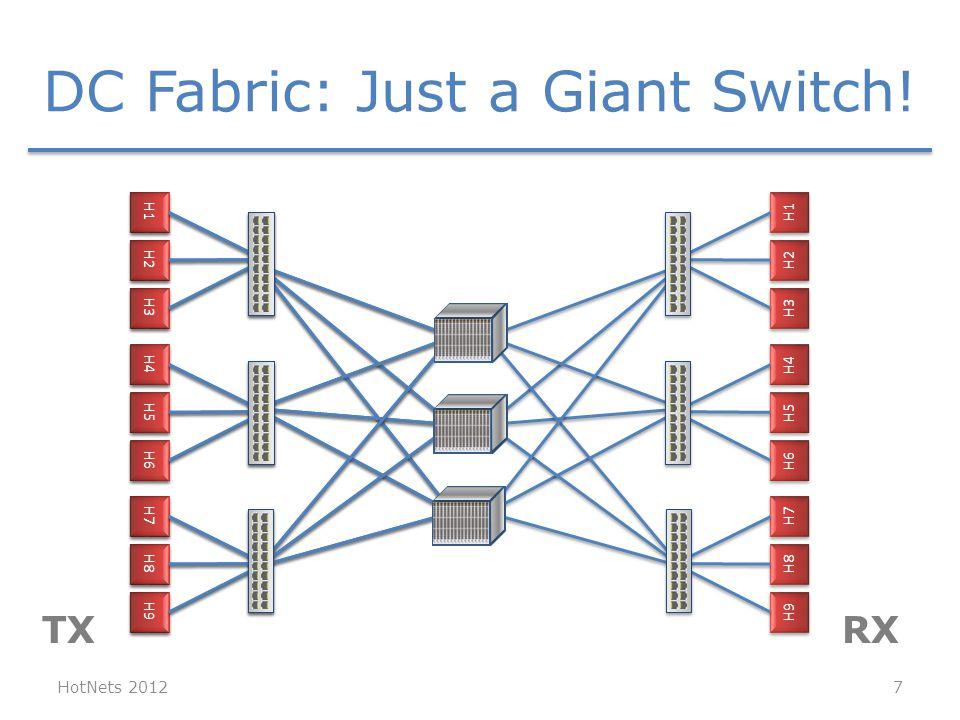 H1 H2 H3 H4 H5 H6 H7 H8 H9 H1 H2 H3 H4 H5 H6 H7 H8 H9 HotNets 2012 H1 H2 H3 H4 H5 H6 H7 H8 H9 TXRX DC Fabric: Just a Giant Switch! 7