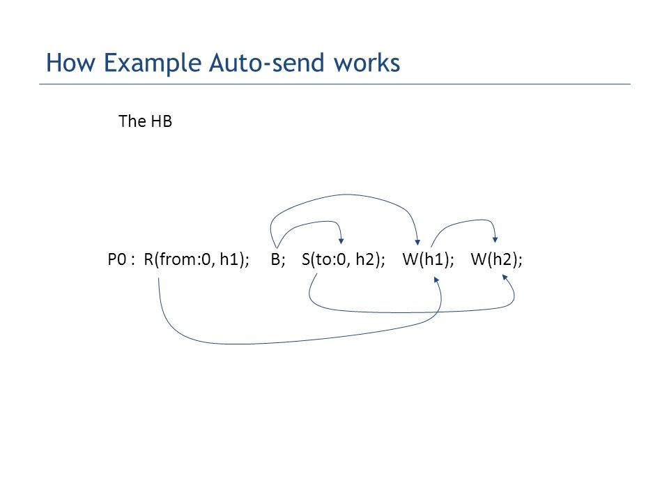 P0 : R(from:0, h1); B; S(to:0, h2); W(h1); W(h2); The HB How Example Auto-send works