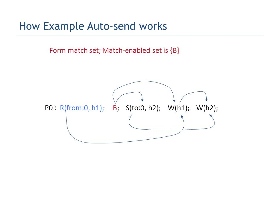 P0 : R(from:0, h1); B; S(to:0, h2); W(h1); W(h2); Form match set; Match-enabled set is {B} How Example Auto-send works