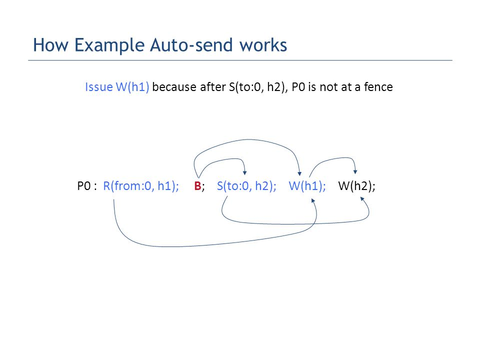 P0 : R(from:0, h1); B; S(to:0, h2); W(h1); W(h2); Issue W(h1) because after S(to:0, h2), P0 is not at a fence How Example Auto-send works