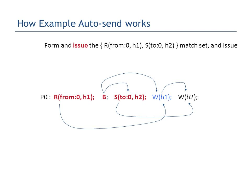 P0 : R(from:0, h1); B; S(to:0, h2); W(h1); W(h2); Form and issue the { R(from:0, h1), S(to:0, h2) } match set, and issue How Example Auto-send works