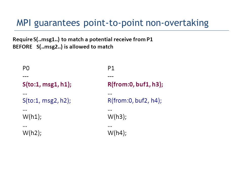 MPI guarantees point-to-point non-overtaking P0 --- S(to:1, msg1, h1); … S(to:1, msg2, h2); … W(h1); … W(h2); P1 --- R(from:0, buf1, h3); … R(from:0, buf2, h4); … W(h3); … W(h4); Require S(..msg1..) to match a potential receive from P1 BEFORE S(..msg2..) is allowed to match