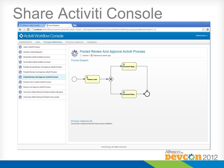 Share Activiti Console