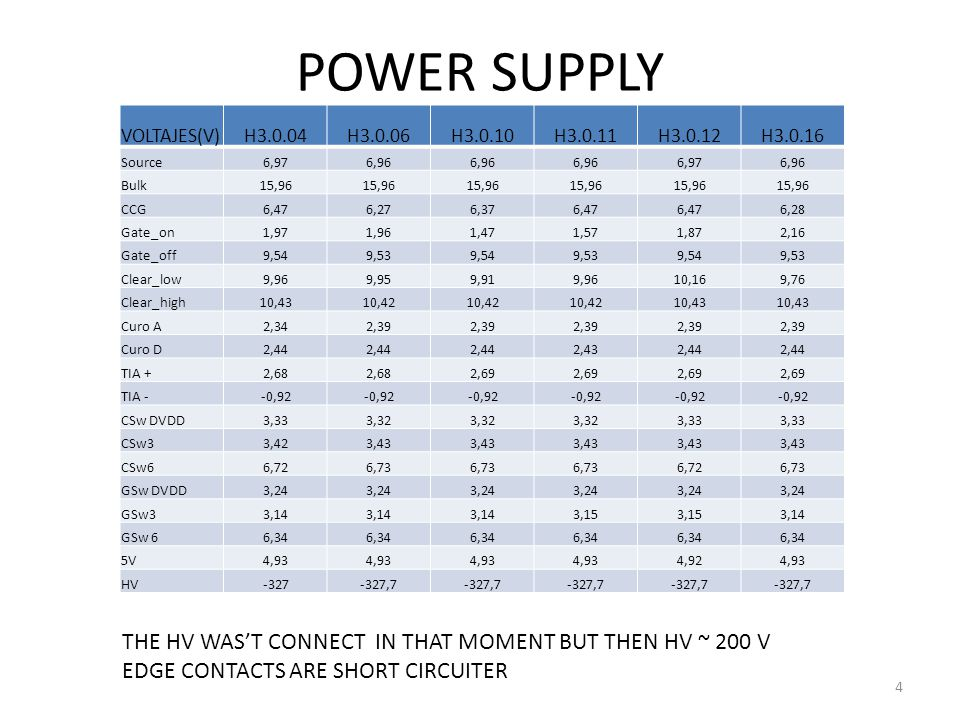POWER SUPPLY VOLTAJES(V)H3.0.04H3.0.06H3.0.10H3.0.11H3.0.12H3.0.16 Source6,976,96 6,976,96 Bulk15,96 CCG6,476,276,376,47 6,28 Gate_on1,971,961,471,571,872,16 Gate_off9,549,539,549,539,549,53 Clear_low9,969,959,919,9610,169,76 Clear_high10,4310,42 10,43 Curo A2,342,39 Curo D2,44 2,432,44 TIA +2,68 2,69 TIA --0,92 CSw DVDD3,333,32 3,33 CSw33,423,43 CSw66,726,73 6,726,73 GSw DVDD3,24 GSw33,14 3,15 3,14 GSw 66,34 5V4,93 4,924,93 HV-327-327,7 THE HV WAS'T CONNECT IN THAT MOMENT BUT THEN HV ~ 200 V EDGE CONTACTS ARE SHORT CIRCUITER 4