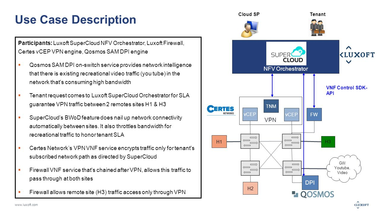 www.luxoft.com Use Case Description Participants: Luxoft SuperCloud NFV Orchestrator, Luxoft Firewall, Certes vCEP VPN engine, Qosmos SAM DPI engine  Qosmos SAM DPI on-switch service provides network intelligence that there is existing recreational video traffic (you tube) in the network that s consuming high bandwidth  Tenant request comes to Luxoft SuperCloud Orchestrator for SLA guarantee VPN traffic between 2 remotes sites H1 & H3  SuperCloud's BWoD feature does nail up network connectivity automatically between sites.