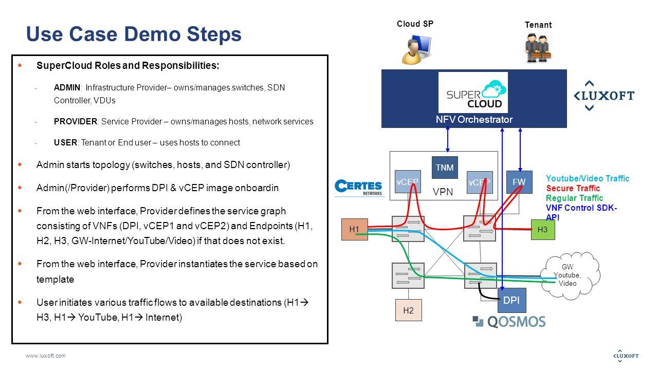 www.luxoft.com References  Luxoft SuperCloud NFV Orchestration Platform: http://supercloud.luxoft.com http://supercloud.luxoft.com  Qosmos SAM DPI: http://www.qosmos.com/products/dpi-module- for-vswitch/http://www.qosmos.com/products/dpi-module- for-vswitch/  Certes Networks Cryptoflow VPN:http://certesnetworks.com/solutions/cryptoflows/http://certesnetworks.com/solutions/cryptoflows/