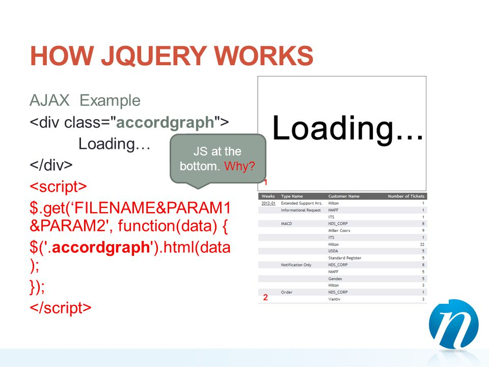 HOW JQUERY WORKS AJAX Example Loading… $.get('FILENAME&PARAM1 &PARAM2', function(data) { $('.accordgraph').html(data ); }); JS at the bottom. Why?