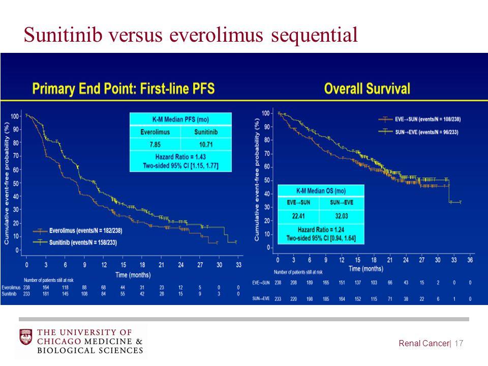 17Renal Cancer| Sunitinib versus everolimus sequential