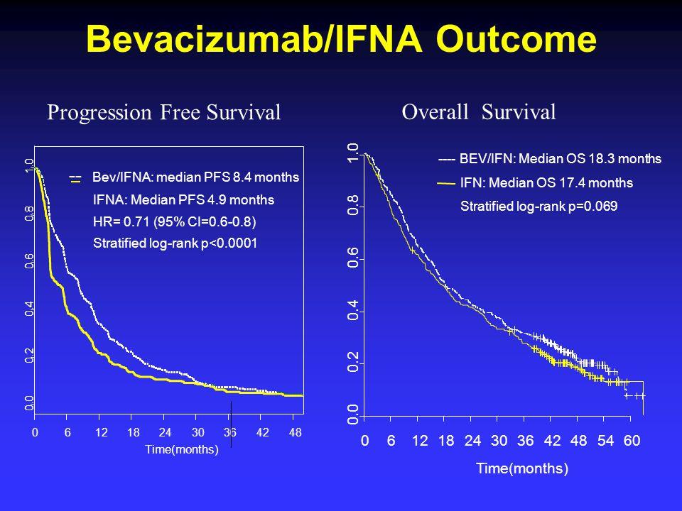 Bevacizumab/IFNA Outcome ---- BEV/IFN: Median OS 18.3 months IFN: Median OS 17.4 months Stratified log-rank p=0.069 0612182430364248 Time(months) 0.0 0.2 0.4 0.6 0.8 1.0 -- Bev/IFNA: median PFS 8.4 months IFNA: Median PFS 4.9 months HR= 0.71 (95% CI=0.6-0.8) Stratified log-rank p<0.0001 Progression Free Survival Overall Survival