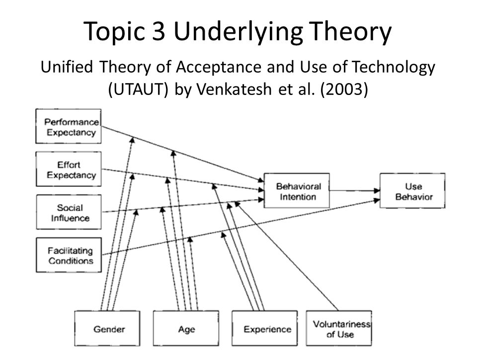 Topic 3 Underlying Theory Unified Theory of Acceptance and Use of Technology (UTAUT) by Venkatesh et al.