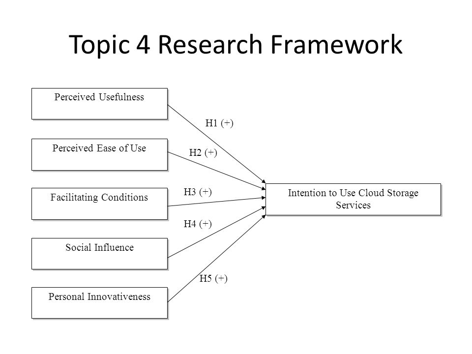 Topic 4 Research Framework Perceived Usefulness Perceived Ease of Use Facilitating Conditions Social Influence Personal Innovativeness Intention to Use Cloud Storage Services H1 (+) H2 (+) H3 (+) H5 (+) H4 (+)