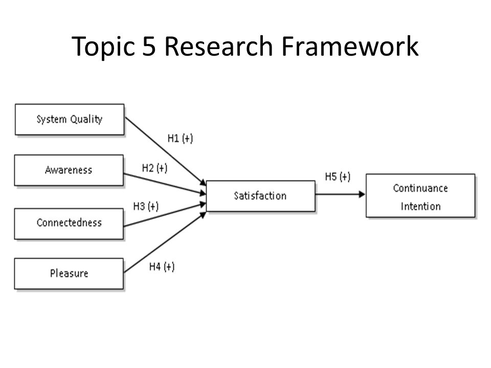 Topic 5 Research Framework